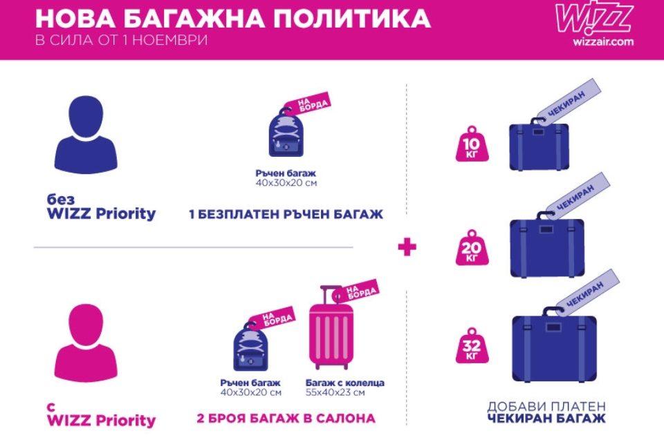 Wizz air въвежда нова багажна политика с фокус върху клиента
